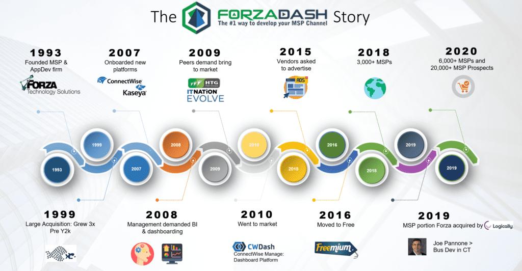 ForzaDash Case Study