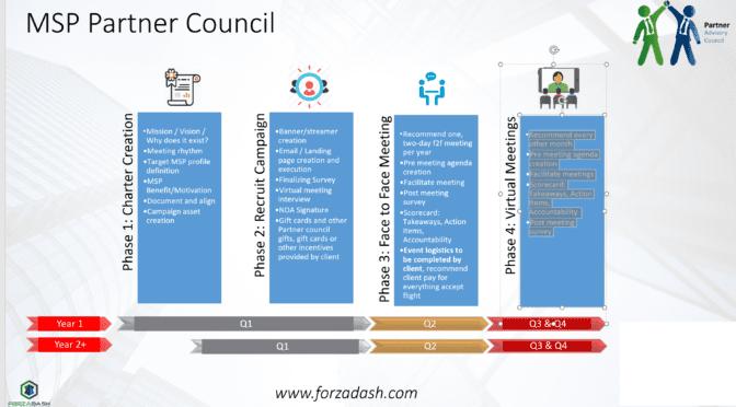 ForzaDash MSP Partner Council